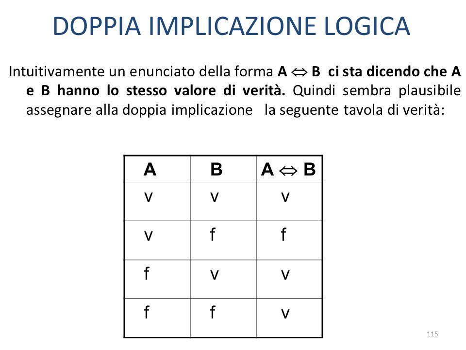 115 DOPPIA IMPLICAZIONE LOGICA Intuitivamente un enunciato della forma A  B ci sta dicendo che A e B hanno lo stesso valore di verità. Quindi sembra