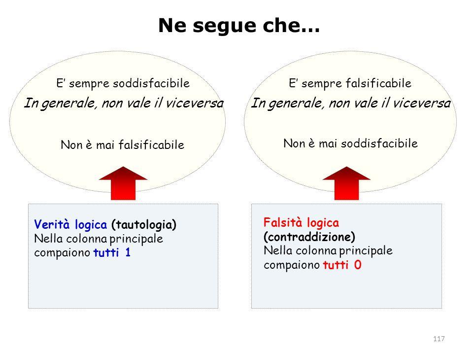 117 Ne segue che… Verità logica (tautologia) Nella colonna principale compaiono tutti 1 Falsità logica (contraddizione) Nella colonna principale compa