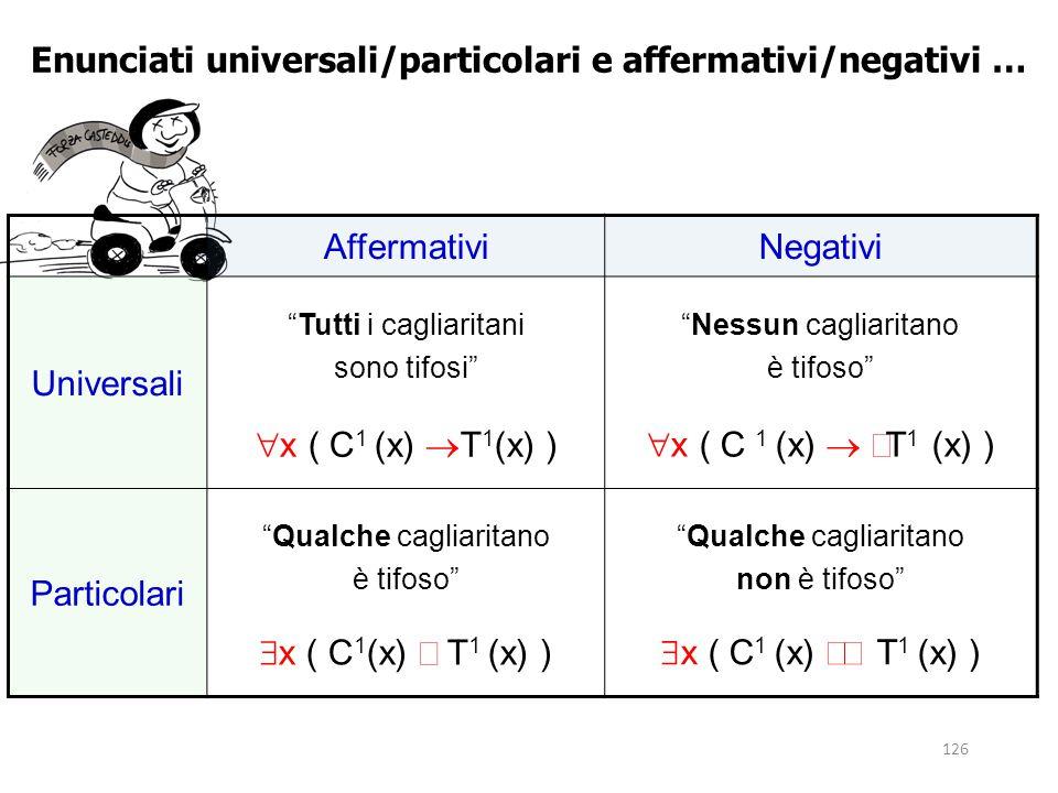 """126 Enunciati universali/particolari e affermativi/negativi … AffermativiNegativi Universali """"Tutti i cagliaritani sono tifosi""""  x ( C 1 (x)  T 1 (x"""