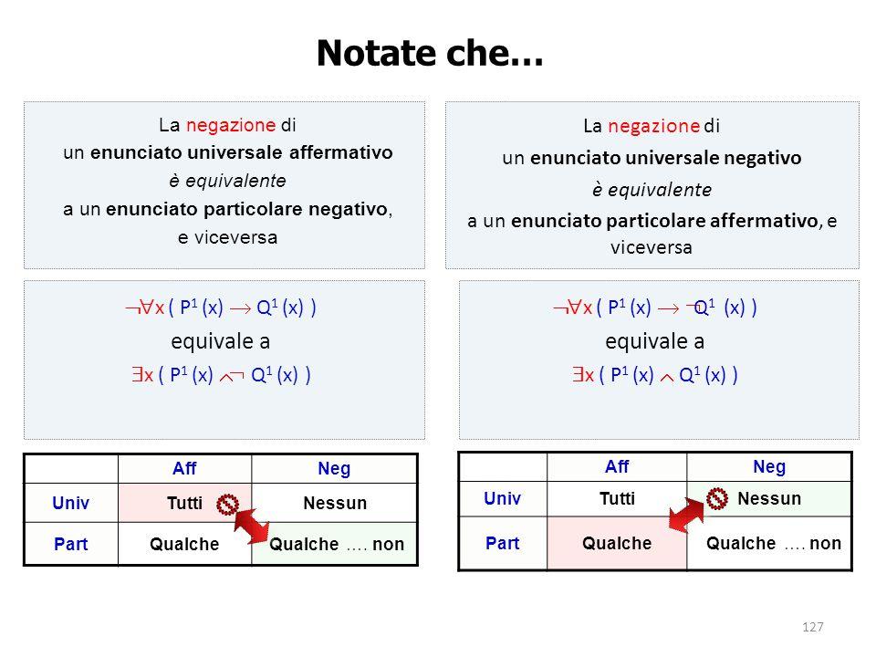 127 Notate che… La negazione di un enunciato universale affermativo è equivalente a un enunciato particolare negativo, e viceversa  x ( P 1 (x)  Q