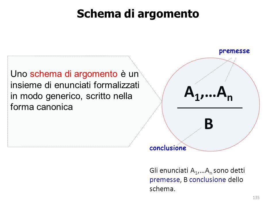 135 Schema di argomento Uno schema di argomento è un insieme di enunciati formalizzati in modo generico, scritto nella forma canonica A 1,…A n B Gli e