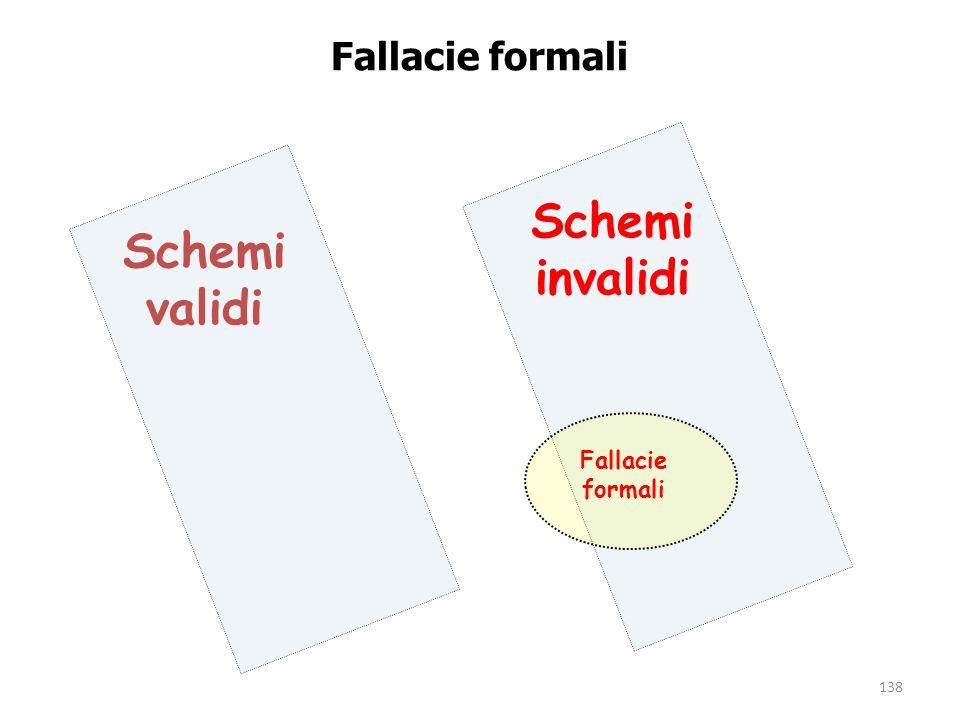 138 Fallacie formali Schemi validi Schemi invalidi Fallacie formali