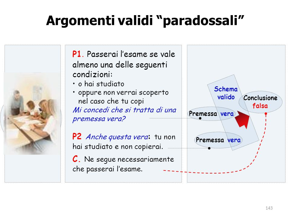 """143 Argomenti validi """"paradossali"""" Premessa vera Schema valido Premessa vera Conclusione falsa P1. Passerai l'esame se vale almeno una delle seguenti"""