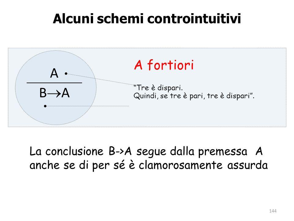 """144 Alcuni schemi controintuitivi ABAABA A fortiori """"Tre è dispari. Quindi, se tre è pari, tre è dispari"""". La conclusione B->A segue dalla premessa"""