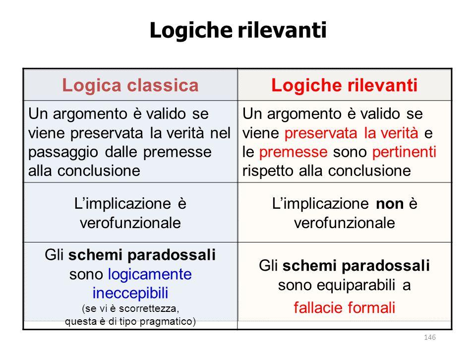 146 Logiche rilevanti Logica classicaLogiche rilevanti Un argomento è valido se viene preservata la verità nel passaggio dalle premesse alla conclusio