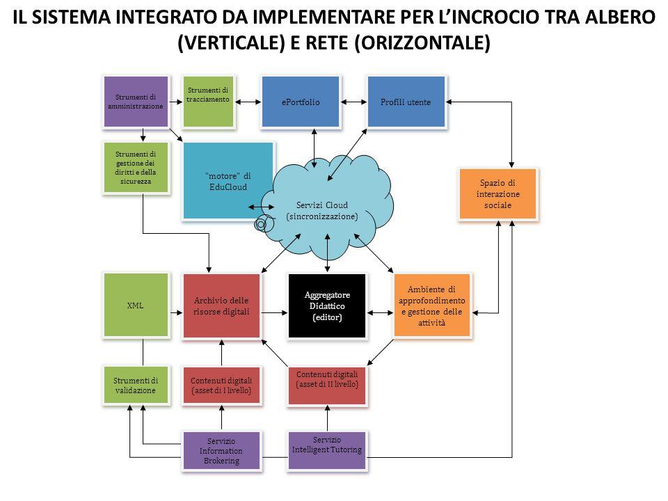 Profili utente ePortfolio Archivio delle risorse digitali Ambiente di approfondimento e gestione delle attività Spazio di interazione sociale Aggregat