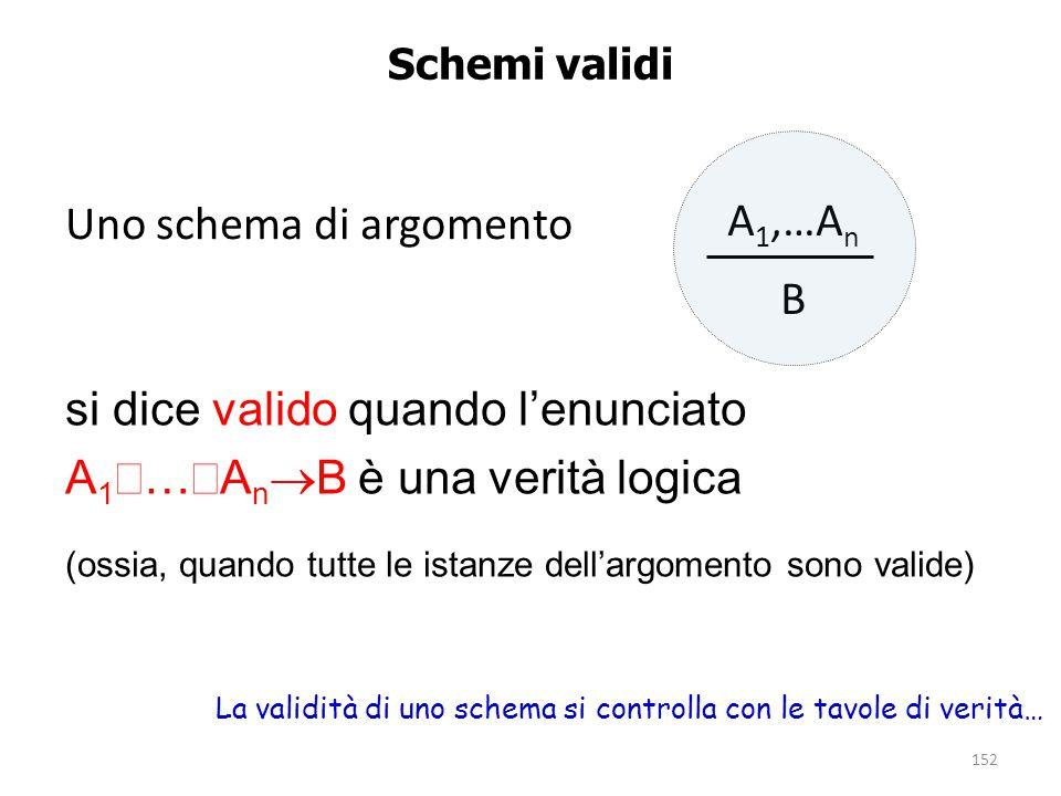 152 Schemi validi si dice valido quando l'enunciato A 1  …  A n  B è una verità logica (ossia, quando tutte le istanze dell'argomento sono valide)