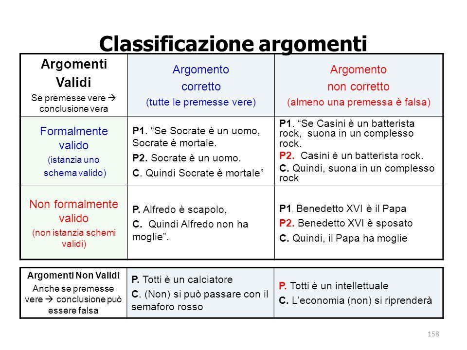 158 Classificazione argomenti Argomenti Validi Se premesse vere  conclusione vera Argomento corretto (tutte le premesse vere) Argomento non corretto