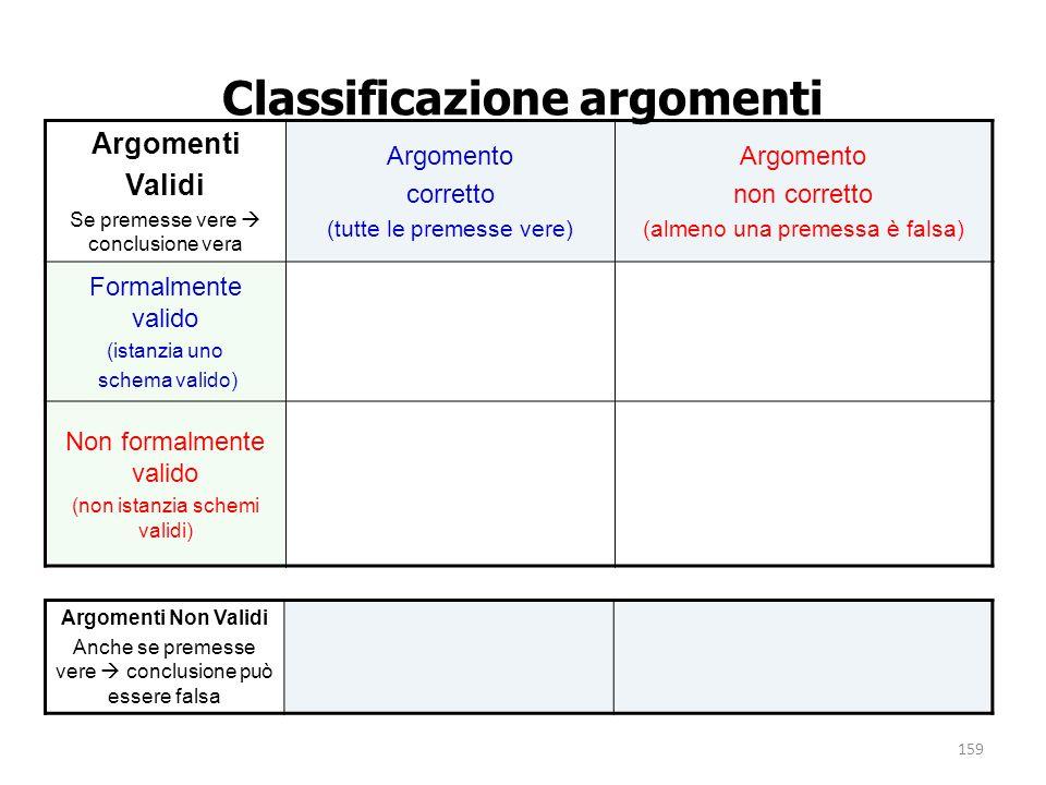 159 Classificazione argomenti Argomenti Validi Se premesse vere  conclusione vera Argomento corretto (tutte le premesse vere) Argomento non corretto