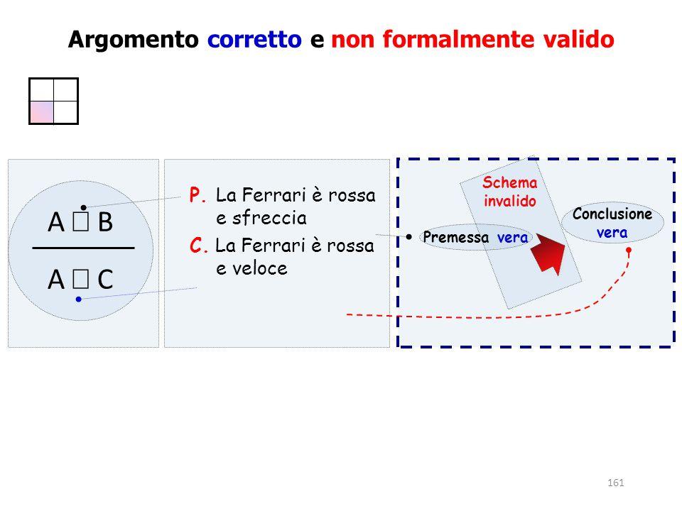 161 Argomento corretto e non formalmente valido Premessa vera Schema invalido Conclusione vera P. La Ferrari è rossa e sfreccia C. La Ferrari è rossa