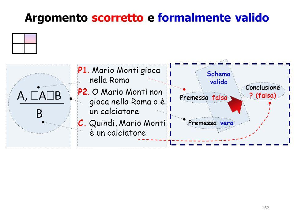 162 Premessa falsa Schema valido Premessa vera Conclusione ? (falsa) P1. Mario Monti gioca nella Roma P2. O Mario Monti non gioca nella Roma o è un ca