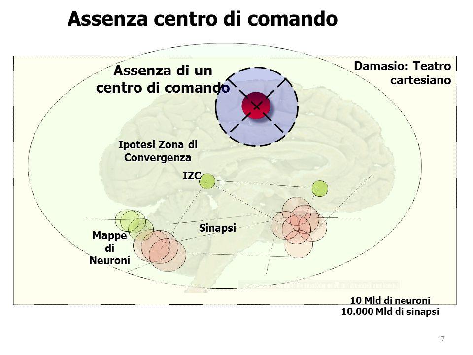 17 Mappe di Neuroni Assenza di un centro di comando Assenza centro di comando Damasio: Teatro cartesiano Sinapsi IZC Ipotesi Zona di Convergenza 10 Ml