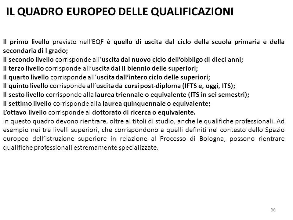 36 IL QUADRO EUROPEO DELLE QUALIFICAZIONI Il primo livello previsto nell'EQF è quello di uscita dal ciclo della scuola primaria e della secondaria di