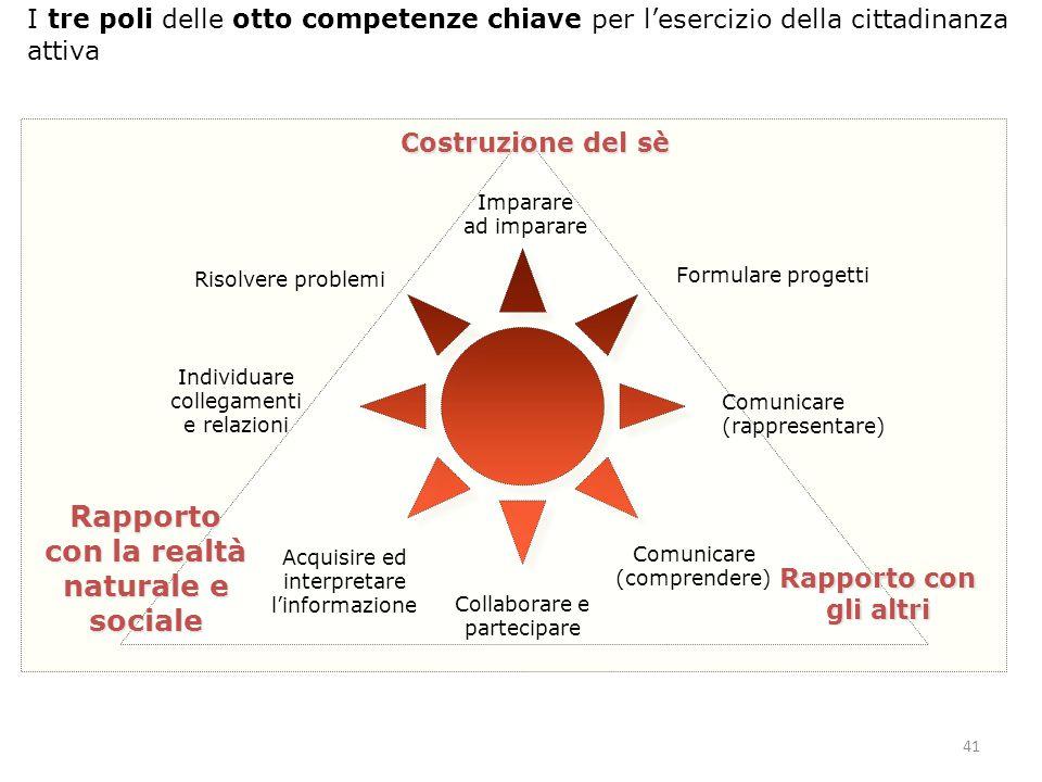 41 I tre poli delle otto competenze chiave per l'esercizio della cittadinanza attiva Rapporto con la realtà naturale e sociale Costruzione del sè Rapp
