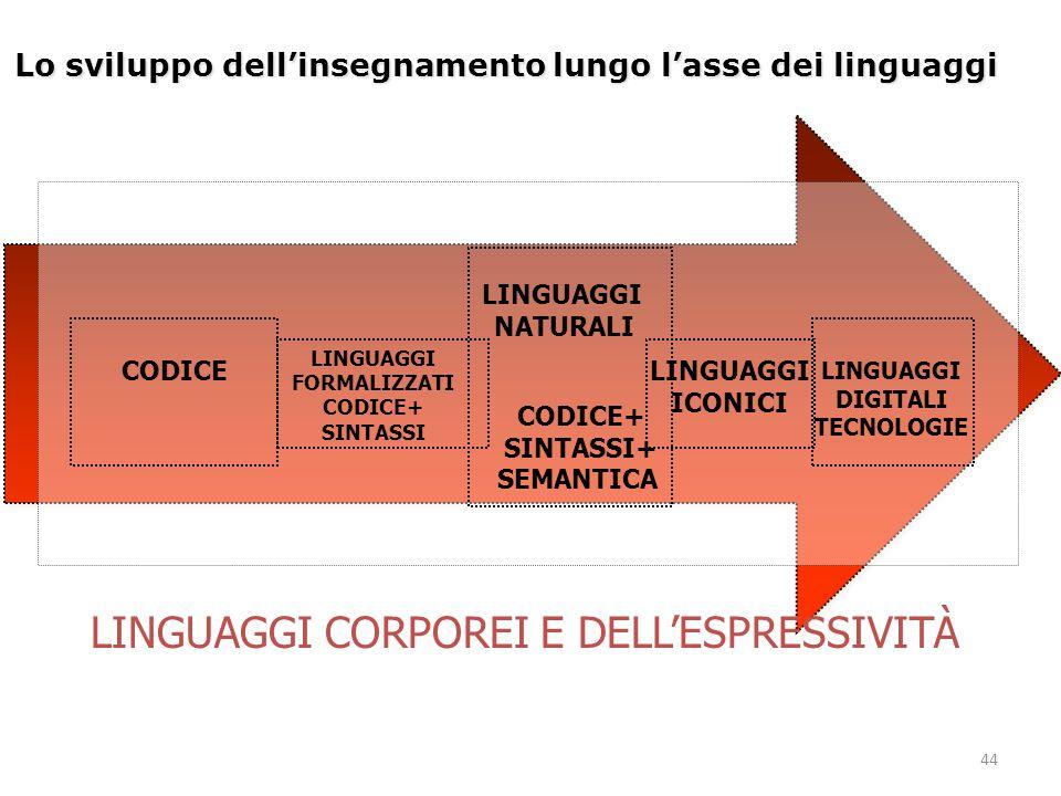 44 Lo sviluppo dell'insegnamento lungo l'asse dei linguaggi LINGUAGGI FORMALIZZATI CODICE+ SINTASSI LINGUAGGI NATURALI CODICE LINGUAGGI ICONICI CODICE