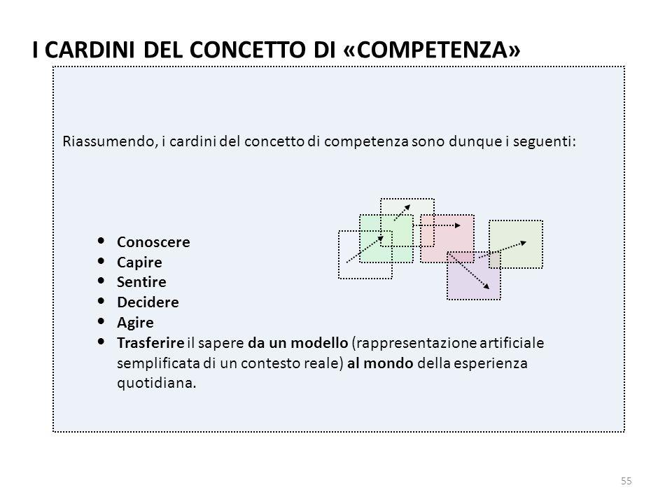 55 Riassumendo, i cardini del concetto di competenza sono dunque i seguenti: Conoscere Capire Sentire Decidere Agire Trasferire il sapere da un modell