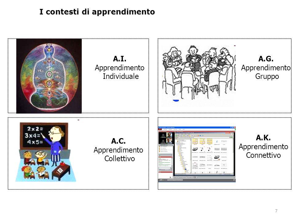7 I contesti di apprendimento A.I. Apprendimento Individuale A.C. Apprendimento Collettivo A.K. Apprendimento Connettivo A.G. Apprendimento Gruppo
