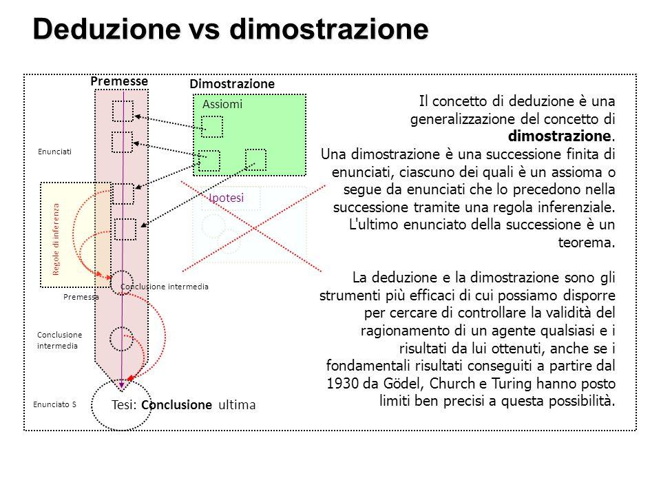 Deduzione vs dimostrazione Il concetto di deduzione è una generalizzazione del concetto di dimostrazione. Una dimostrazione è una successione finita d