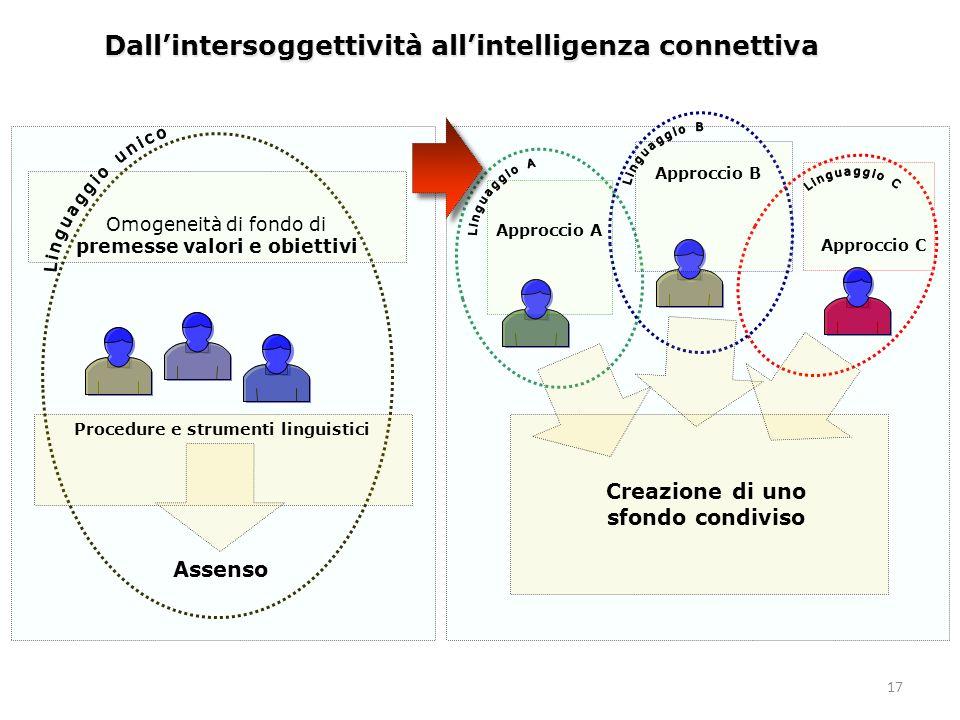 17 Dall'intersoggettività all'intelligenza connettiva Assenso Procedure e strumenti linguistici Creazione di uno sfondo condiviso Approccio A Approccio B Approccio C Omogeneità di fondo di premesse valori e obiettivi