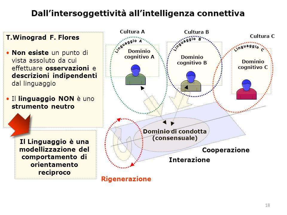 18 Dall'intersoggettività all'intelligenza connettiva Dominio di condotta (consensuale) Dominio cognitivo A Dominio cognitivo B Dominio cognitivo C Rigenerazione Cooperazione Interazione T.Winograd F.