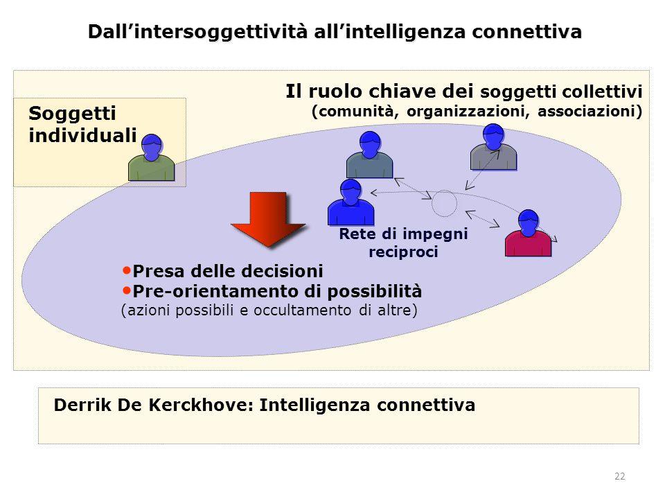 22 Dall'intersoggettività all'intelligenza connettiva Rete di impegni reciproci Il ruolo chiave dei soggetti collettivi (comunità, organizzazioni, associazioni) Presa delle decisioni Pre-orientamento di possibilità (azioni possibili e occultamento di altre) Soggetti individuali Derrik De Kerckhove: Intelligenza connettiva
