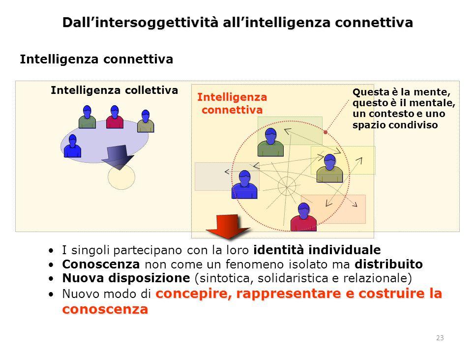 23 Dall'intersoggettività all'intelligenza connettiva Intelligenza connettiva Intelligenza collettiva I singoli partecipano con la loro identità individuale Conoscenza non come un fenomeno isolato ma distribuito Nuova disposizione (sintotica, solidaristica e relazionale) concepire, rappresentare e costruire la conoscenzaNuovo modo di concepire, rappresentare e costruire la conoscenza Questa è la mente, questo è il mentale, un contesto e uno spazio condiviso