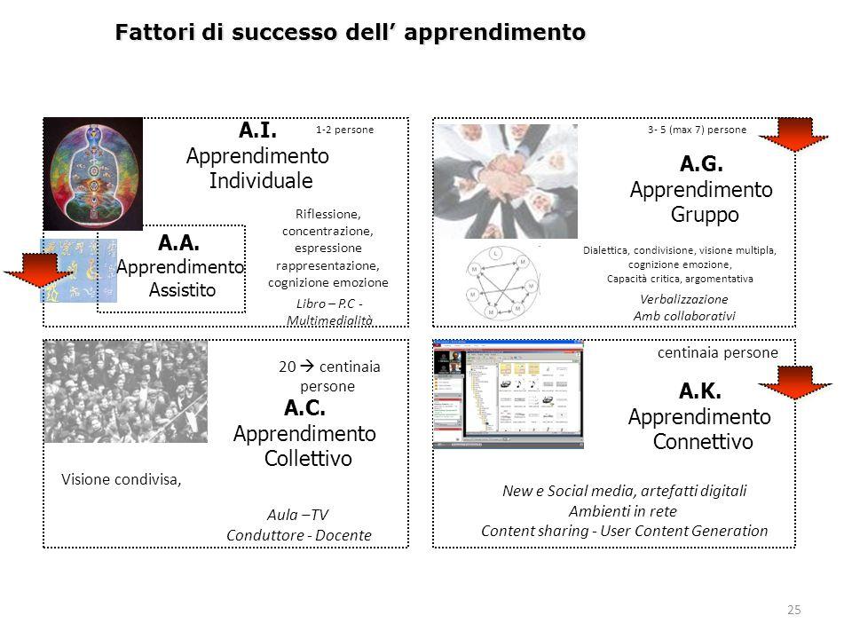 25 Fattori di successo dell' apprendimento A.I. Apprendimento Individuale A.G. Apprendimento Gruppo A.C. Apprendimento Collettivo A.K. Apprendimento C