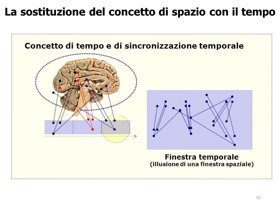 30 La sostituzione del concetto di spazio con il tempo Finestra temporale (illusione di una finestra spaziale) Concetto di tempo e di sincronizzazione