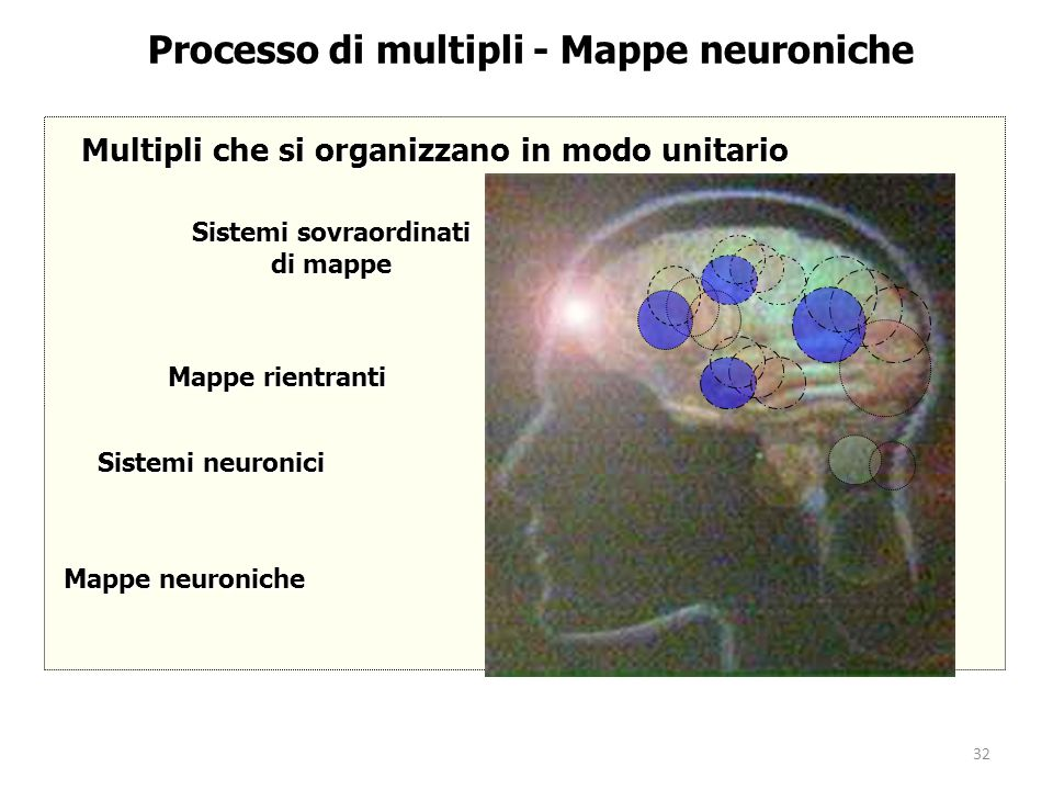 32 Mappe rientranti Processo di multipli - Mappe neuroniche Multipli che si organizzano in modo unitario Sistemi sovraordinati di mappe Mappe neuronic