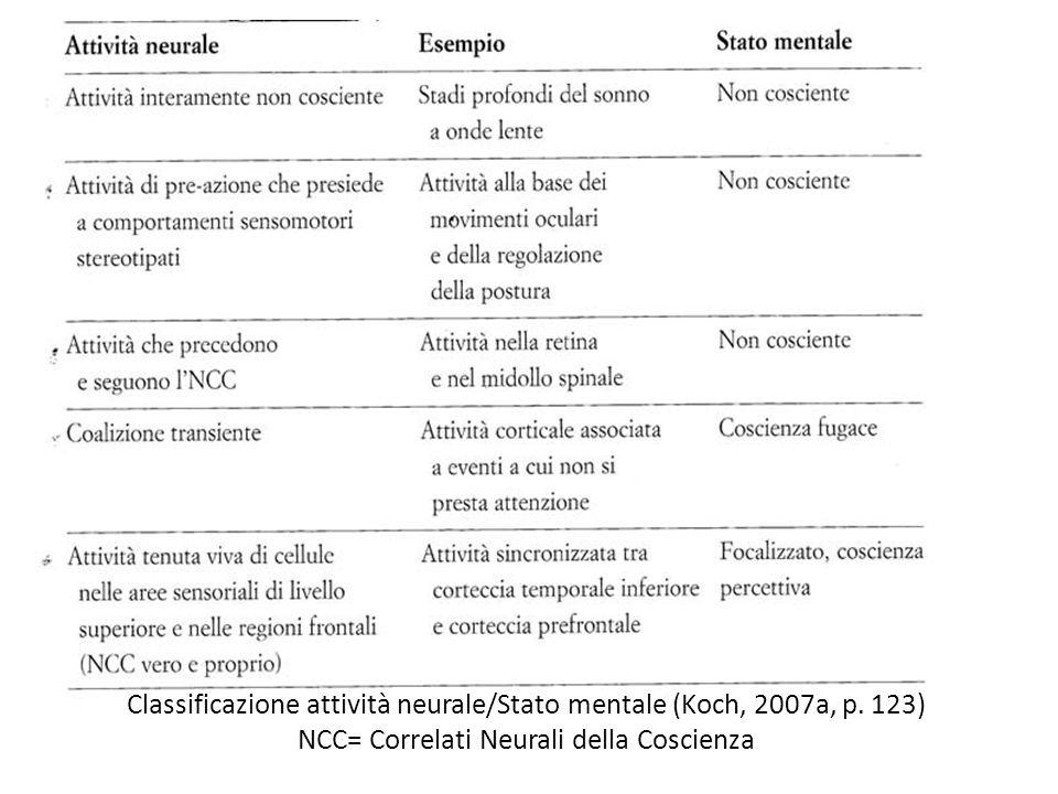 Classificazione attività neurale/Stato mentale (Koch, 2007a, p. 123) NCC= Correlati Neurali della Coscienza