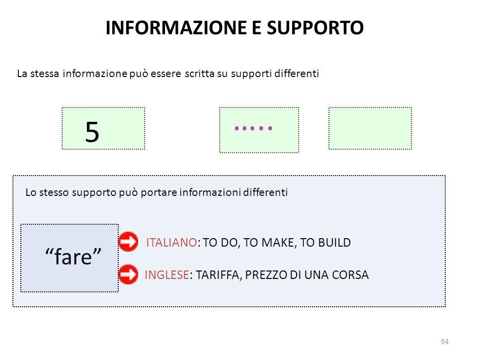 94 INFORMAZIONE E SUPPORTO La stessa informazione può essere scritta su supporti differenti Lo stesso supporto può portare informazioni differenti fare ITALIANO: TO DO, TO MAKE, TO BUILD INGLESE: TARIFFA, PREZZO DI UNA CORSA …..