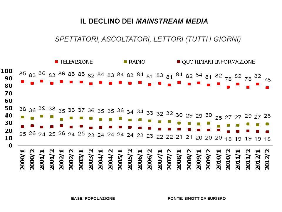USER TUTTI I GIORNI L'ASCESA DI MOBILE E PERSONAL MEDIA FONTE: SINOTTICA EURISKOBASE: POPOLAZIONE
