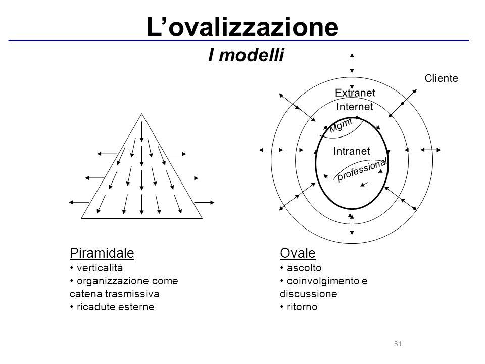 31 L'ovalizzazione I modelli Piramidale verticalità organizzazione come catena trasmissiva ricadute esterne Intranet Mgmt professional Internet Extran