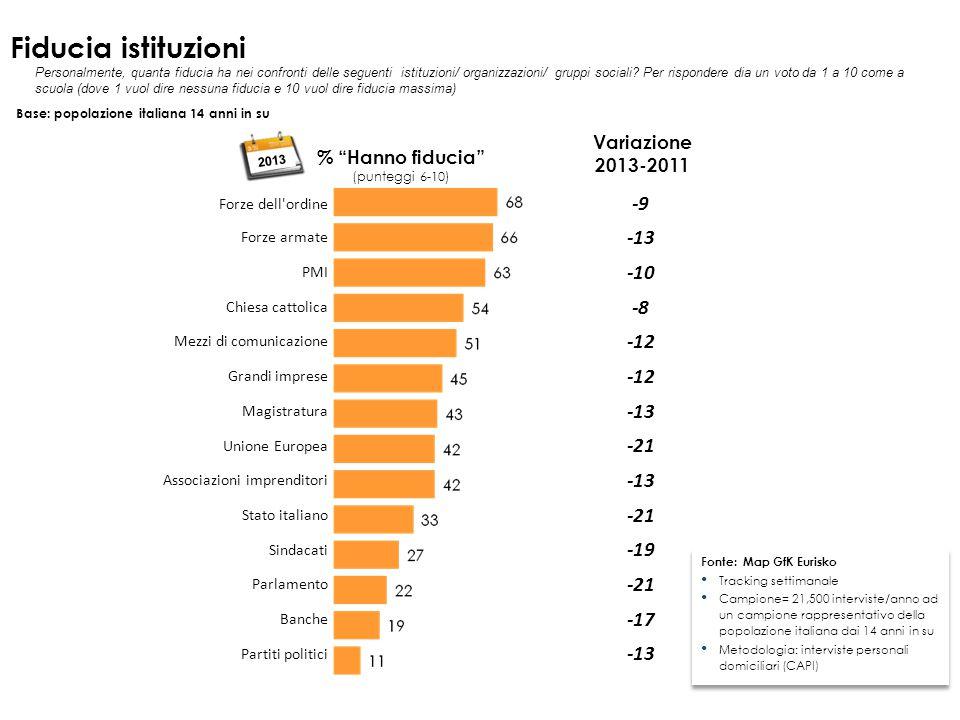 rank 2013 1 SALUTE (80%) 2 BENESSERE ECONOMICO (69%) 3 LAVORO SICURO E STIPENDIO DIGNITOSO (59%) 4 FAMIGLIA E CASA (57%) 5 VITA DI COPPIA (54%) 6 AMICIZIE (45%) 7 ASPETTO GRADEVOLE, CURATO (46%) 8 RIPOSO E RELAX (39%) 9 VIAGGIARE (43%) 10 DIVERTIMENTO PIACERI DELLA VITA (41%) 11 CULTURA, CONOSCENZA (42%) 12 SUCCESSO PROFESSIONALE (35%) 13 AIUTARE GLI ALTRI (35%) 14 ESPERIENZA RELIGIOSA (16%) 15 IMPEGNO POLITICO (8%) rank 2000 1 SALUTE (82%) 2 BENESSERE ECONOMICO (64%) 3 FAMIGLIA E CASA (58%) 4 VITA DI COPPIA (50%) 5 AMICIZIE (48%) 6 VIAGGIARE (45%) 7 LAVORO SICURO E STIPENDIO DIGNITOSO (44%) 8 AIUTARE GLI ALTRI (44%) 9 ASPETTO GRADEVOLE, CURATO (41%) 10 DIVERTIMENTO PIACERI DELLA VITA (38%) 11 CULTURA, CONOSCENZA (38%) 12 RIPOSO E RELAX (36%) 13 SUCCESSO PROFESSIONALE (30%) 14 ESPERIENZA RELIGIOSA (15%) 15 IMPEGNO POLITICO (5%) I VALORI DEGLI ITALIANI FONTE: SINOTTICA EURISKOBASE: POPOLAZIONE LE COSE CHE CONTANO NELLA VITA