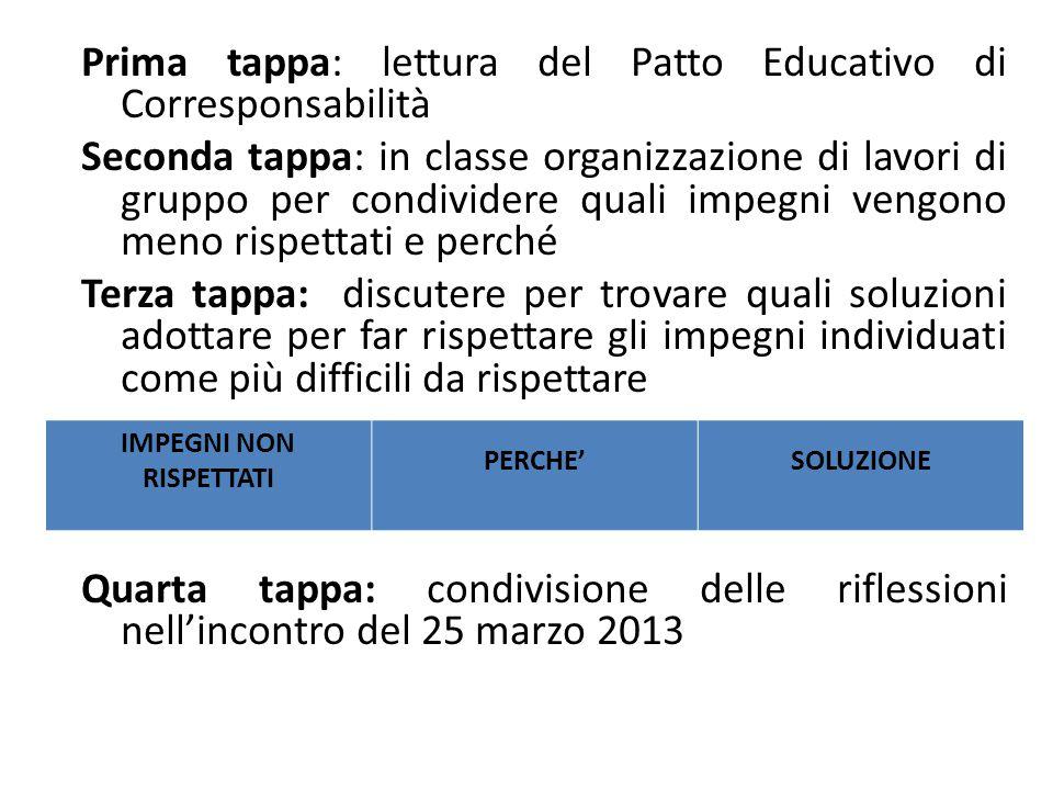 Prima tappa: lettura del Patto Educativo di Corresponsabilità Seconda tappa: in classe organizzazione di lavori di gruppo per condividere quali impegn