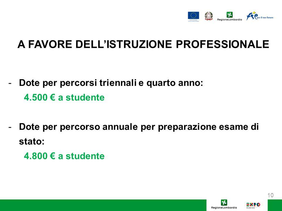 A FAVORE DELL'ISTRUZIONE PROFESSIONALE -Dote per percorsi triennali e quarto anno: 4.500 € a studente -Dote per percorso annuale per preparazione esame di stato: 4.800 € a studente 10