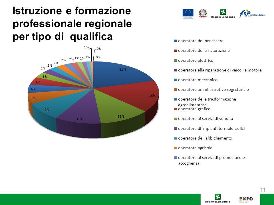 Istruzione e formazione professionale regionale per tipo di qualifica 11