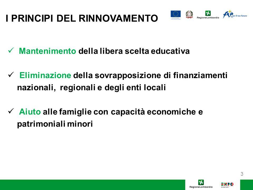 I PRINCIPI DEL RINNOVAMENTO Mantenimento della libera scelta educativa Eliminazione della sovrapposizione di finanziamenti nazionali, regionali e degli enti locali Aiuto alle famiglie con capacità economiche e patrimoniali minori 3