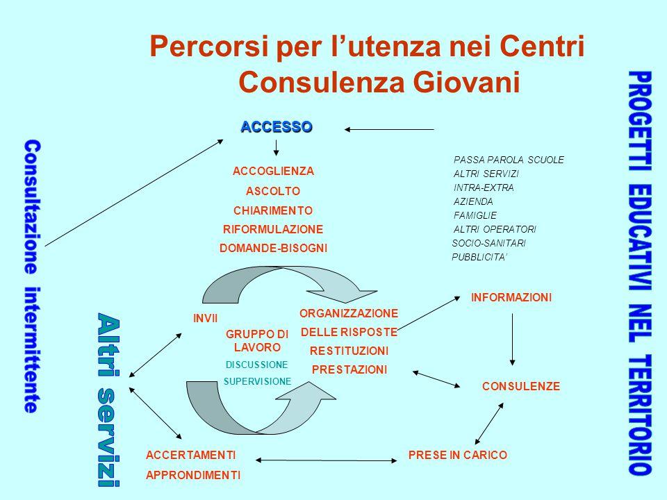 Percorsi per l'utenza nei Centri Consulenza Giovani PASSA PAROLA SCUOLE ALTRI SERVIZI INTRA-EXTRA AZIENDA FAMIGLIE ALTRI OPERATORI SOCIO-SANITARI PUBB