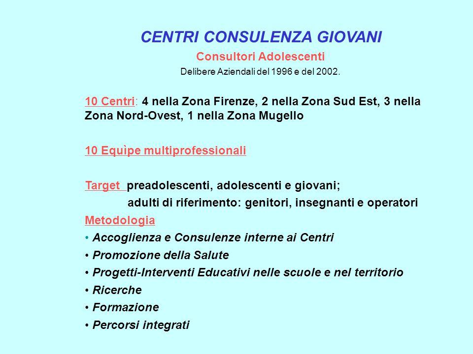 CENTRI CONSULENZA GIOVANI Consultori Adolescenti Delibere Aziendali del 1996 e del 2002. 10 Centri: 4 nella Zona Firenze, 2 nella Zona Sud Est, 3 nell