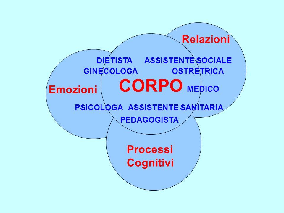 Relazioni Emozioni Processi Cognitivi DIETISTA ASSISTENTE SOCIALE GINECOLOGA OSTRETRICA CORPO MEDICO PSICOLOGA ASSISTENTE SANITARIA PEDAGOGISTA