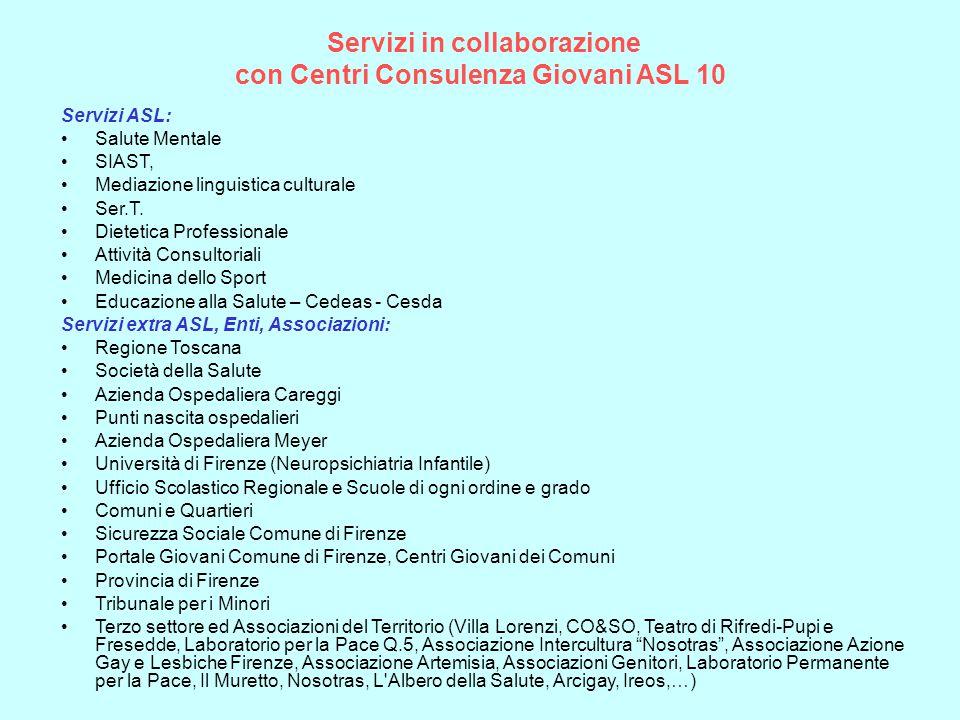 Servizi in collaborazione con Centri Consulenza Giovani ASL 10 Servizi ASL: Salute Mentale SIAST, Mediazione linguistica culturale Ser.T. Dietetica Pr