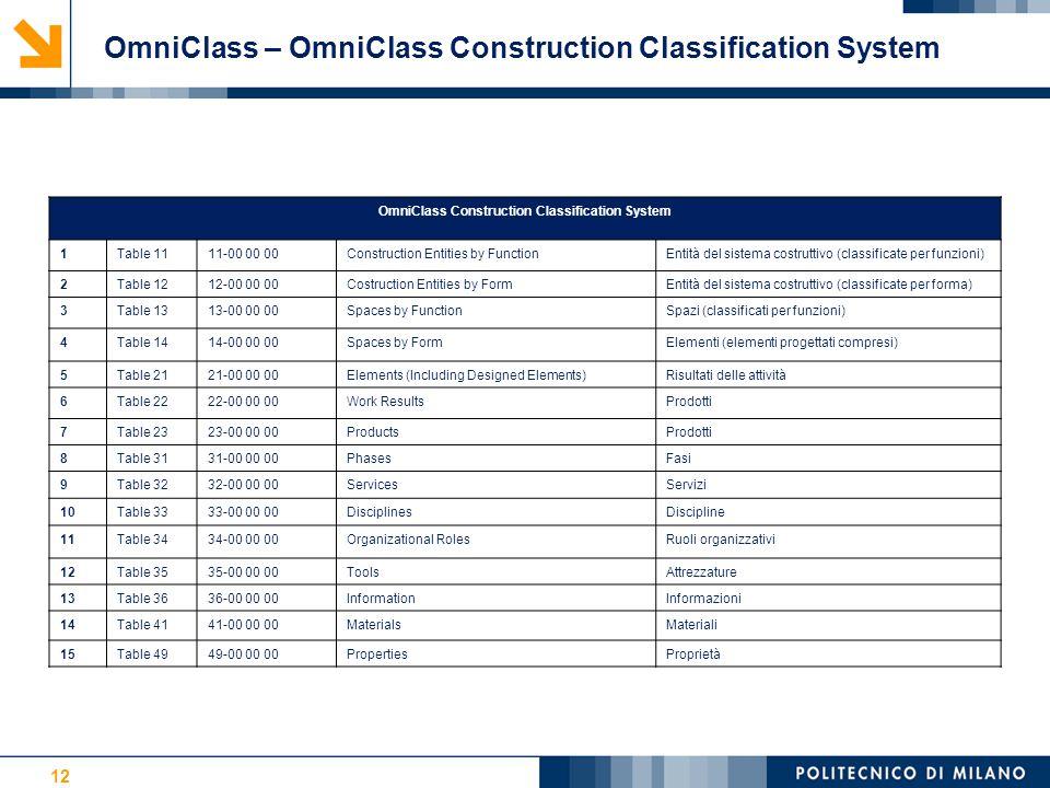 12 OmniClass Construction Classification System 1Table 1111-00 00 00Construction Entities by FunctionEntità del sistema costruttivo (classificate per funzioni) 2Table 1212-00 00 00Costruction Entities by FormEntità del sistema costruttivo (classificate per forma) 3Table 1313-00 00 00Spaces by FunctionSpazi (classificati per funzioni) 4Table 1414-00 00 00Spaces by FormElementi (elementi progettati compresi) 5Table 2121-00 00 00Elements (Including Designed Elements)Risultati delle attività 6Table 2222-00 00 00Work ResultsProdotti 7Table 2323-00 00 00ProductsProdotti 8Table 3131-00 00 00PhasesFasi 9Table 3232-00 00 00ServicesServizi 10Table 3333-00 00 00DisciplinesDiscipline 11Table 3434-00 00 00Organizational RolesRuoli organizzativi 12Table 3535-00 00 00ToolsAttrezzature 13Table 3636-00 00 00InformationInformazioni 14Table 4141-00 00 00MaterialsMateriali 15Table 4949-00 00 00PropertiesProprietà OmniClass – OmniClass Construction Classification System