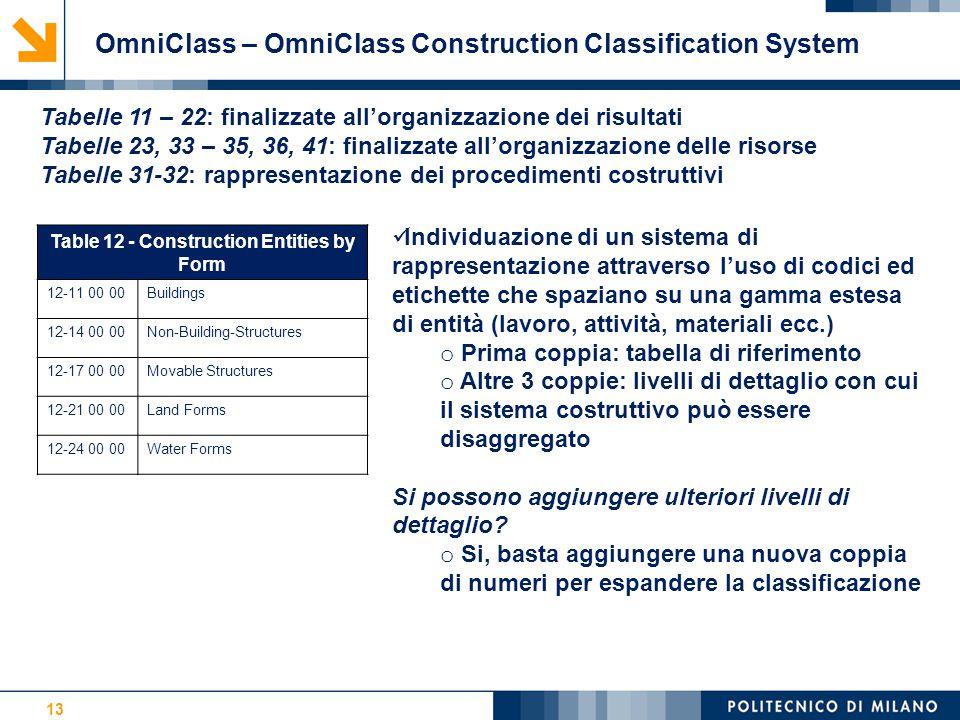 13 OmniClass – OmniClass Construction Classification System Tabelle 11 – 22: finalizzate all'organizzazione dei risultati Tabelle 23, 33 – 35, 36, 41: finalizzate all'organizzazione delle risorse Tabelle 31-32: rappresentazione dei procedimenti costruttivi Table 12 - Construction Entities by Form 12-11 00 00Buildings 12-14 00 00Non-Building-Structures 12-17 00 00Movable Structures 12-21 00 00Land Forms 12-24 00 00Water Forms Individuazione di un sistema di rappresentazione attraverso l'uso di codici ed etichette che spaziano su una gamma estesa di entità (lavoro, attività, materiali ecc.) o Prima coppia: tabella di riferimento o Altre 3 coppie: livelli di dettaglio con cui il sistema costruttivo può essere disaggregato Si possono aggiungere ulteriori livelli di dettaglio.
