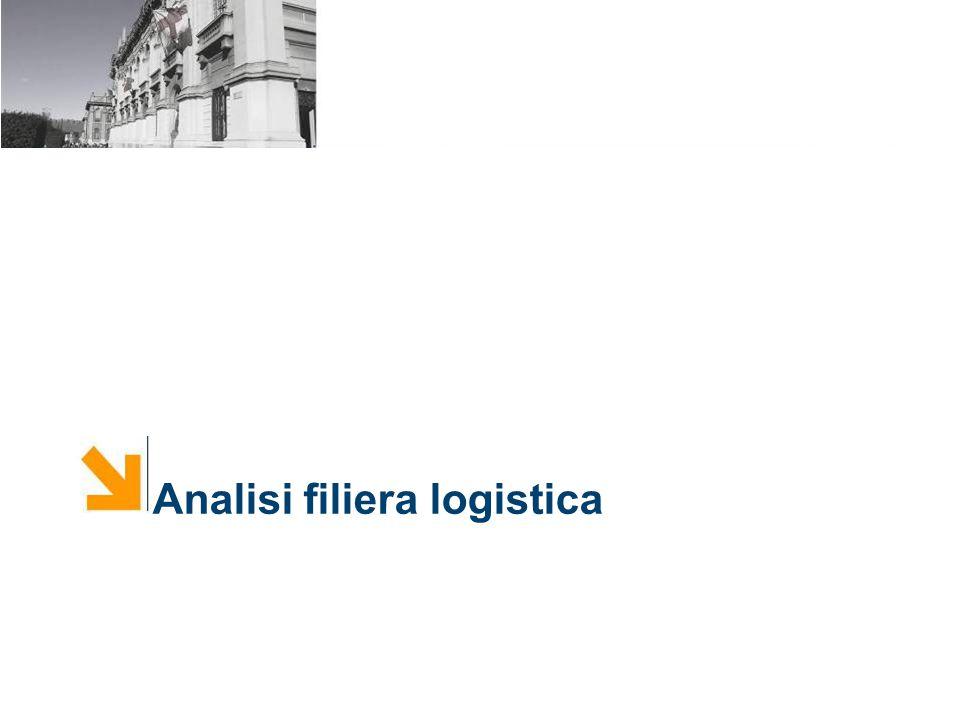 Analisi filiera logistica