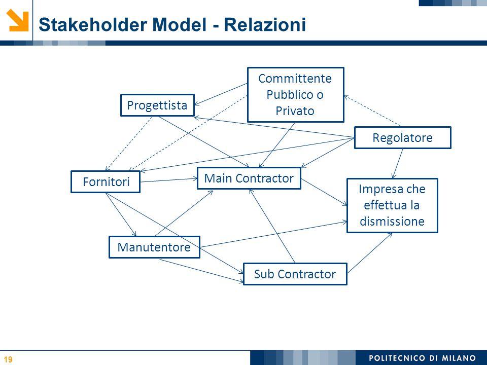 Stakeholder Model - Relazioni 19 Progettista Committente Pubblico o Privato Main Contractor Sub Contractor Fornitori Manutentore Impresa che effettua la dismissione Regolatore