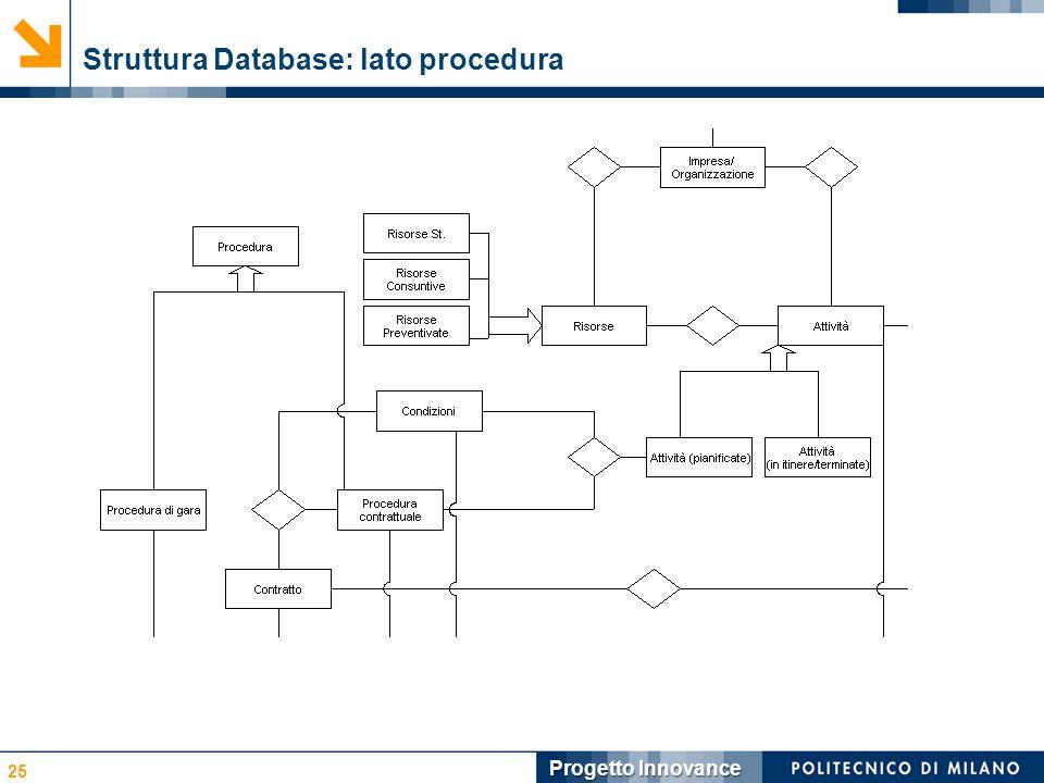 Struttura Database: lato procedura 25 Progetto Innovance