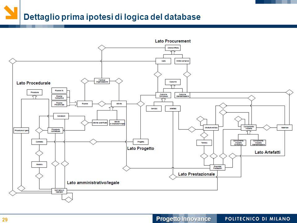 Dettaglio prima ipotesi di logica del database 29 Progetto Innovance