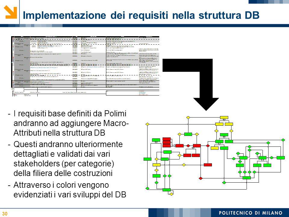 Implementazione dei requisiti nella struttura DB 30 -I requisiti base definiti da Polimi andranno ad aggiungere Macro- Attributi nella struttura DB -Questi andranno ulteriormente dettagliati e validati dai vari stakeholders (per categorie) della filiera delle costruzioni -Attraverso i colori vengono evidenziati i vari sviluppi del DB