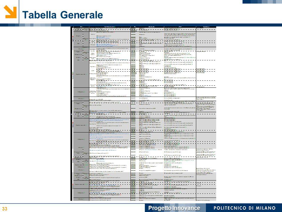 Tabella Generale 33 Progetto Innovance